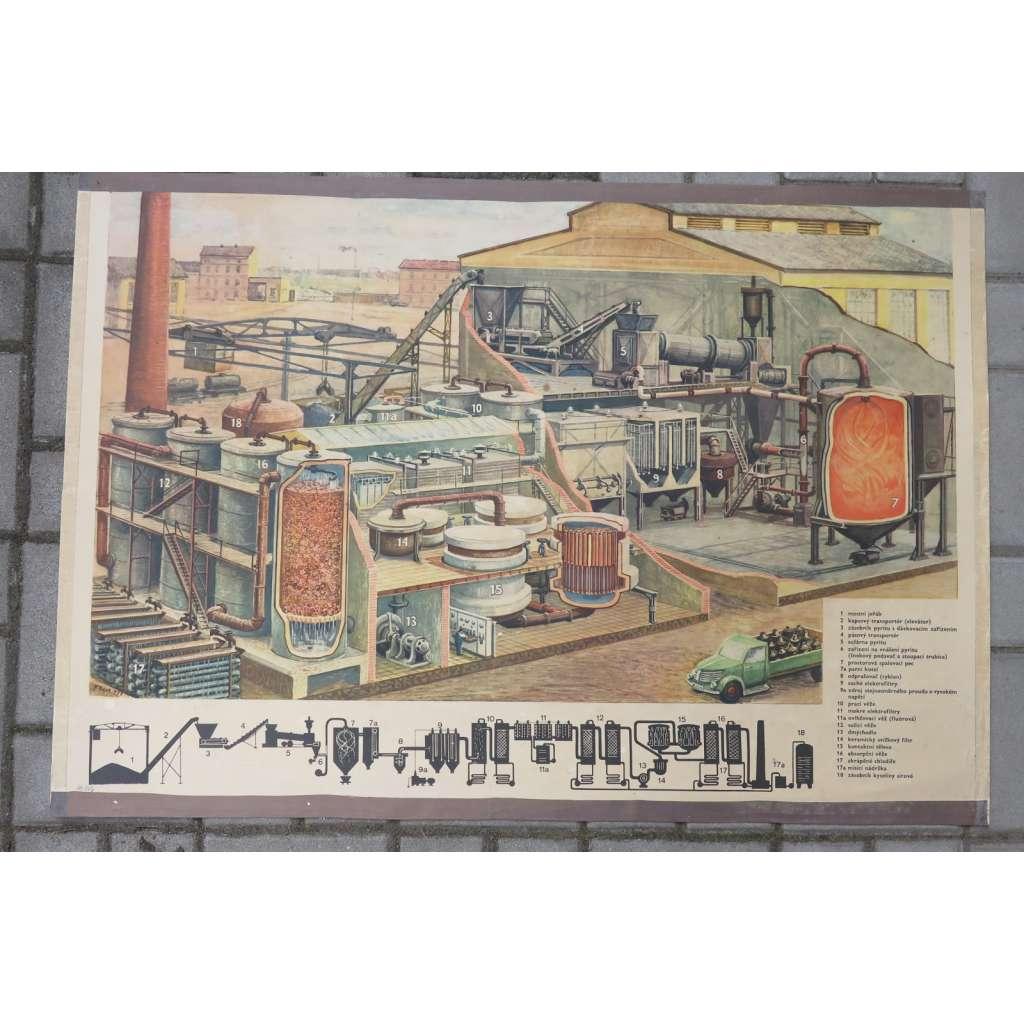 Schema - výroba kyseliny sírové - chemie - školní plakát