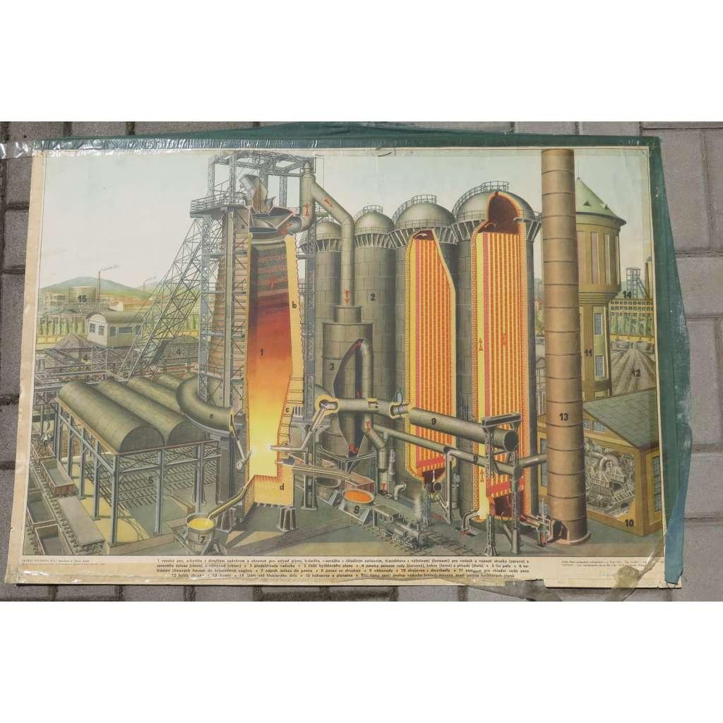 Průřez vysokou pecí - schema - továrna - školní plakát - fyzika.
