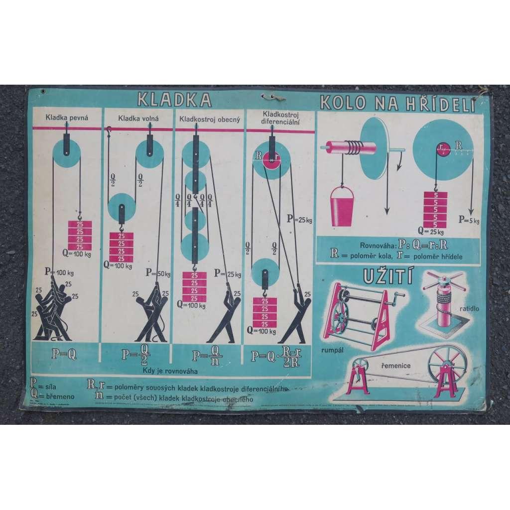 Kladka, kolo na hřídeli - mechanika - fyzika - školní plakát