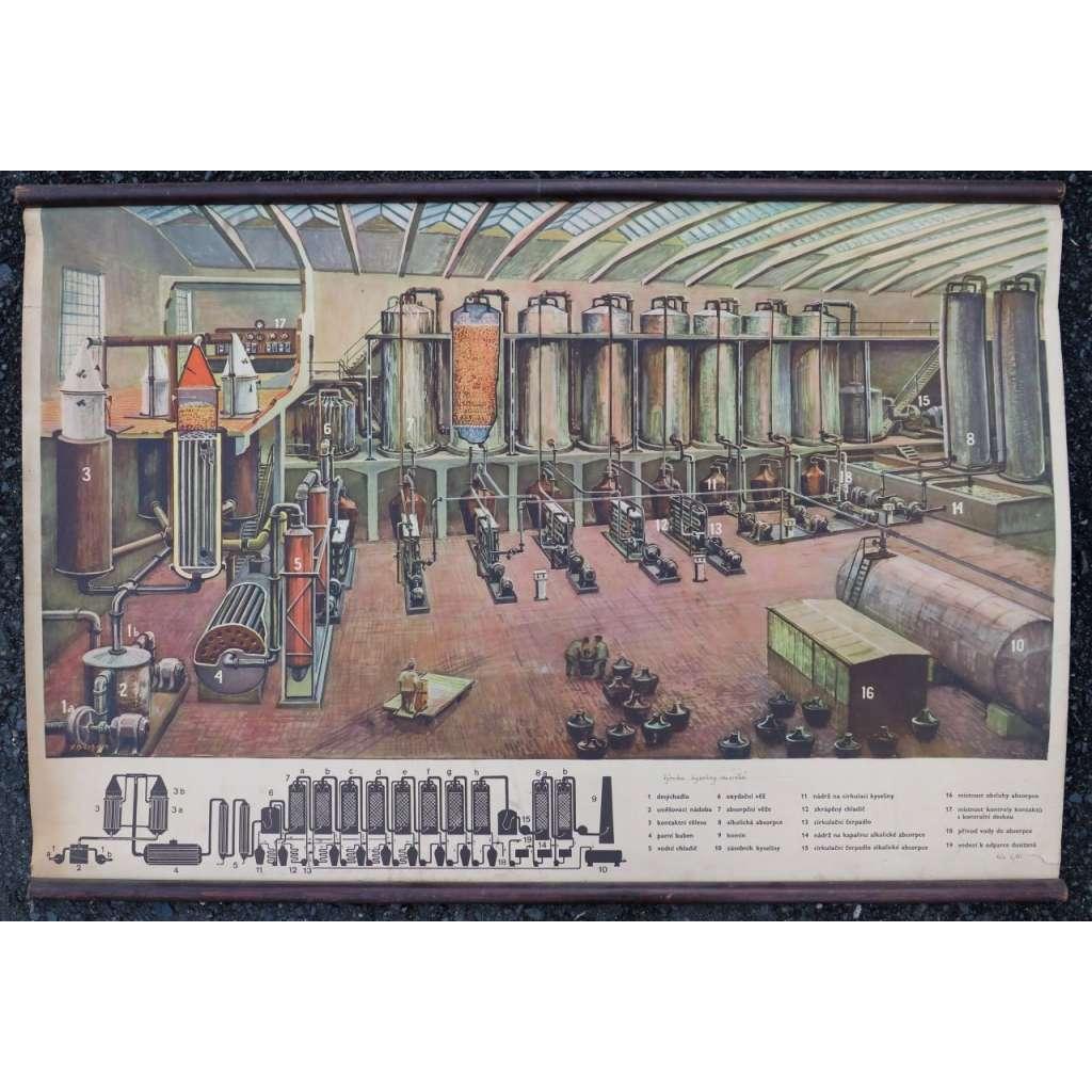 Výroba kyseliny dusičné - chemie - školní plakát