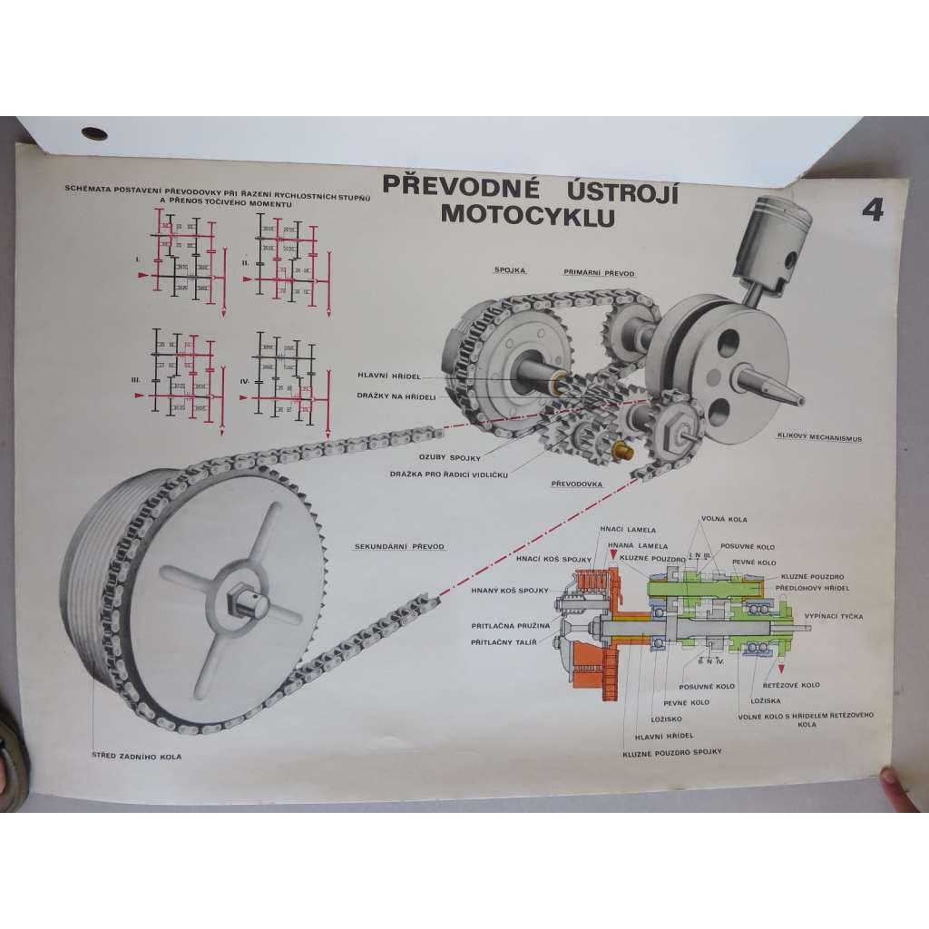 Motocykl, motorka, schema motocyklu - převodné ústrojí - školní plakát